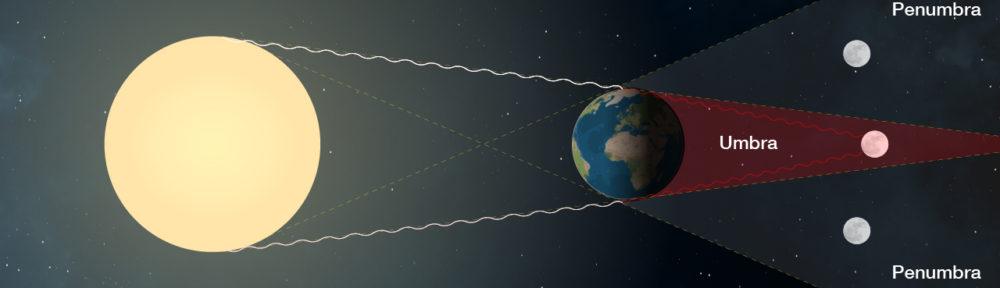 Girografando Il Mondo 27 Luglio Eclissi Totale Di Luna Che Si
